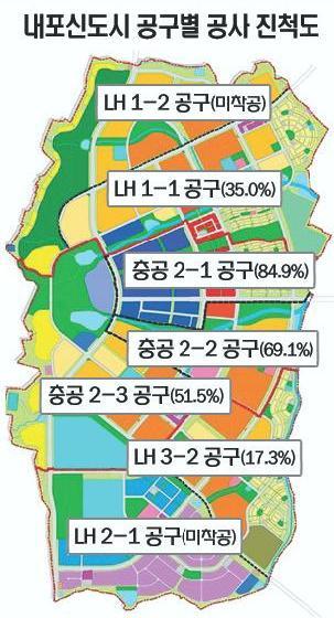 면적 995만㎡(300만평)…충남개발공사와 LH 분담 시행 4