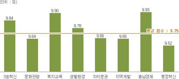 평균 점수 : 9.75 / 3농혁신 9.84, 문화관광 9.64, 복지교육 9.90, 생활환경 9.78, 자치분권 9.66, 지역개발 9.65, 충남경제 9.93, 행정혁신 9.52 / (단위 : 점)