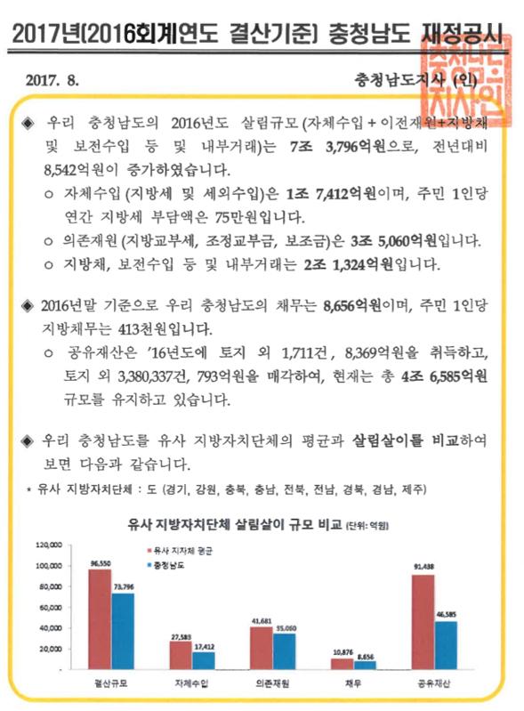 2016년 충청남도 재정공시(결산)